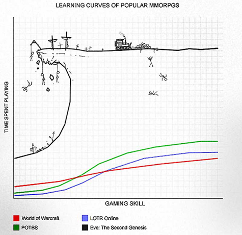 MMO RPG learning curves